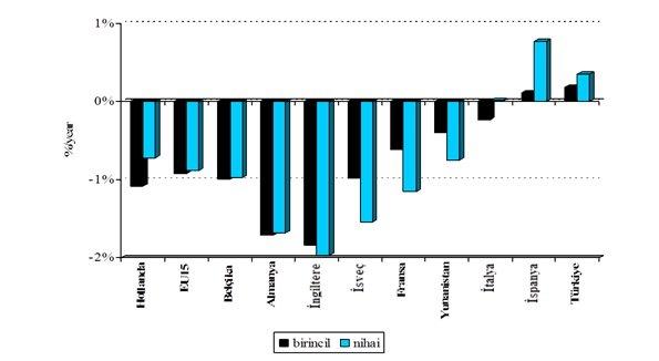 AB Ülkeleri Enerji Verimlilik Oranları