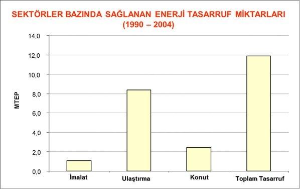 Sektörler Bazında Sağlanan Tasarruf Miktarları (1990-2004)