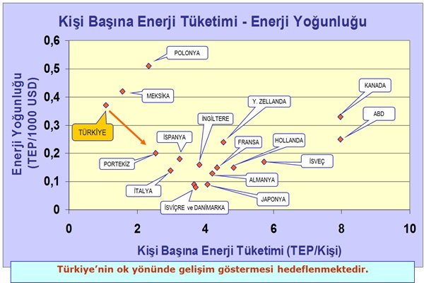 Kişi Başına Enerji Tüketim - Yoğunluğu