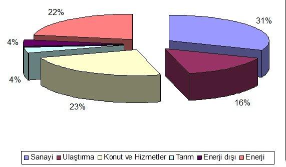 Bazı Sanayi Kollarında Toplam Üretim Maliyetleri İçinde Enerji Maliyetinin Oranı