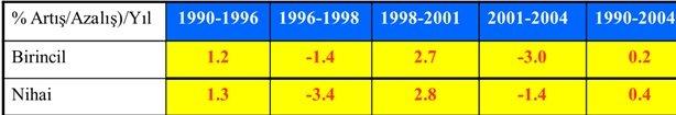 Birincil ve Nihai Enerji Yoğunlukları Artış/Azalışlarının Bazı AB Ülkeleri İle Karşılaştırılması (1990-2004)