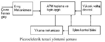 Piezoelektrik Terazi Yöntemi Şeması