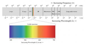 spektrofotometre-nedir