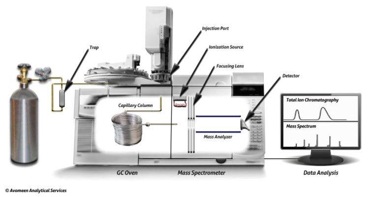 gaz-kromotografisi