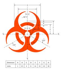 Biyolojik Risk Etmenleri
