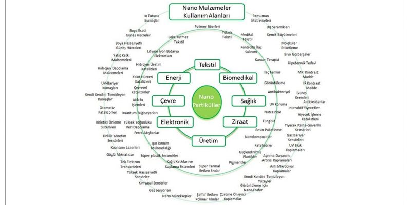 nanomalzeme nedir